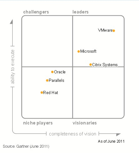 virtualisation-gartner-mq-2011