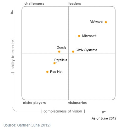 virtualisation-gartner-mq-2012