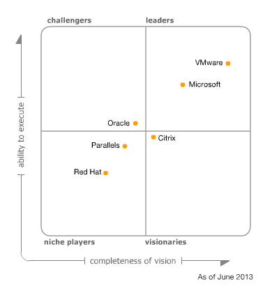 virtualisation-gartner-mq-2013