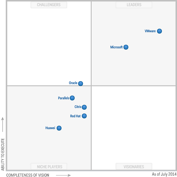 virtualisation-gartner-mq-2014