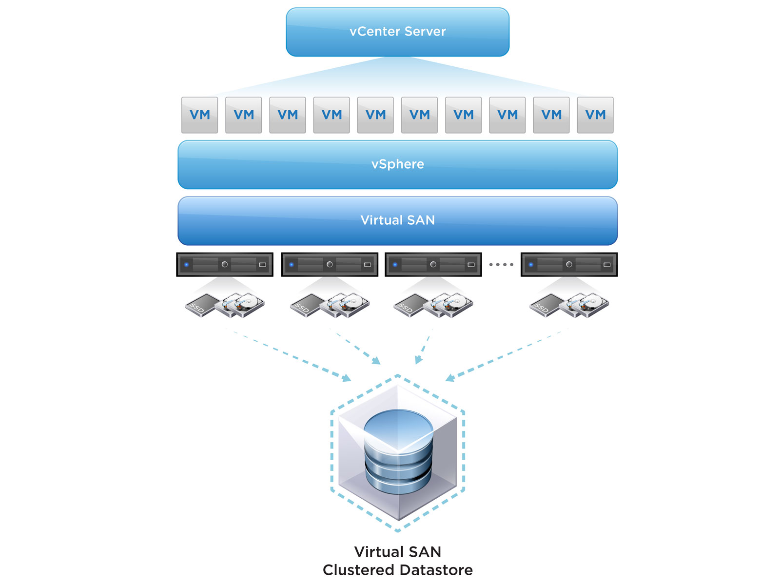 vmware airwatch recommended architecture guide