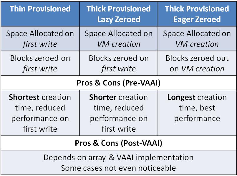 vmware_disk_types