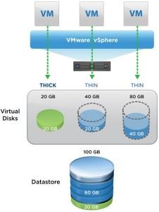 vmw-dgrm-vsphere-storage-disk-types
